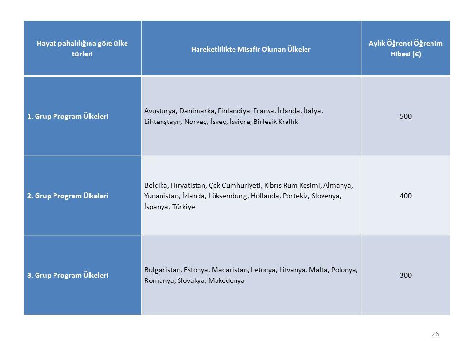 26 Hayat pahalılığına göre ülke türleri Hareketlilikte Misafir Olunan Ülkeler Aylık Öğrenci Öğrenim Hibesi (€) 1. Grup Program Ülkeleri Avusturya, Dan