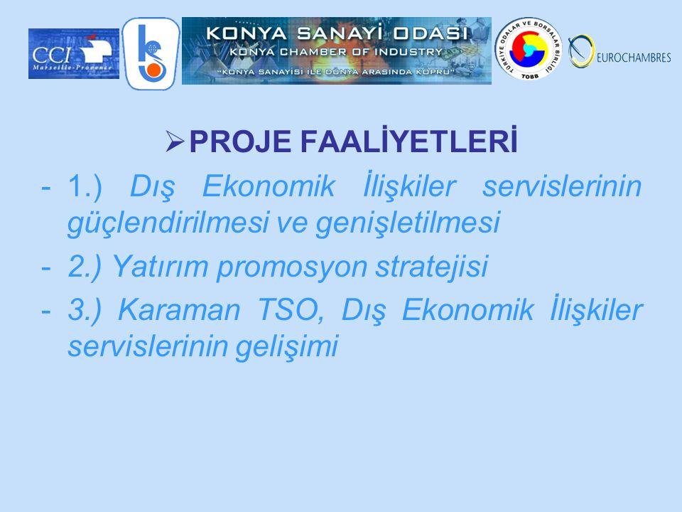  PROJE FAALİYETLERİ -1.) Dış Ekonomik İlişkiler servislerinin güçlendirilmesi ve genişletilmesi -2.) Yatırım promosyon stratejisi -3.) Karaman TSO, Dış Ekonomik İlişkiler servislerinin gelişimi