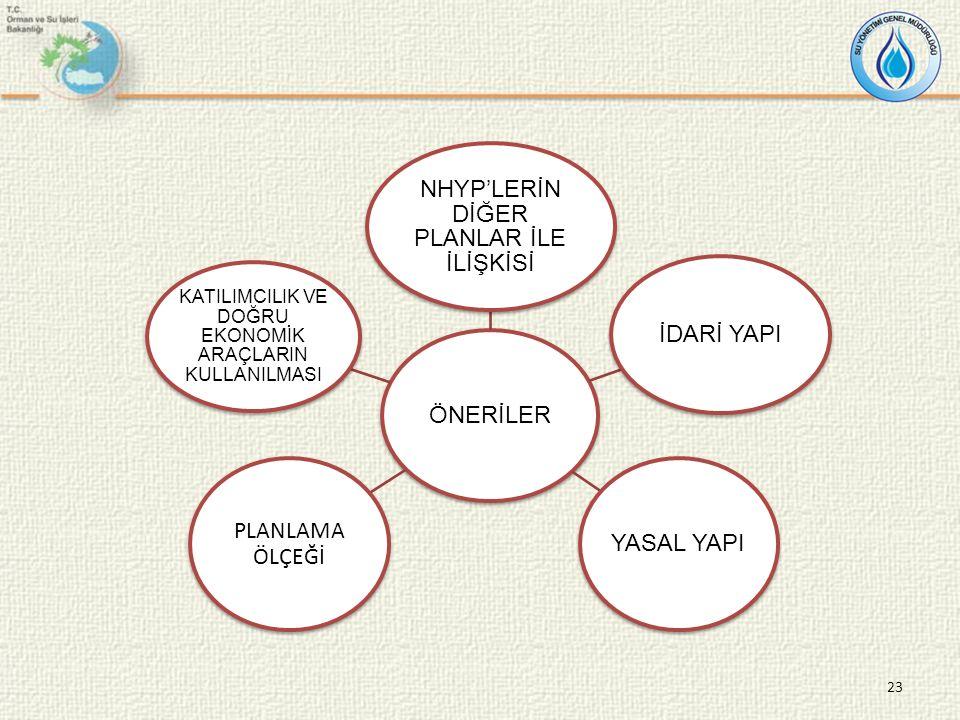 ÖNERİLER NHYP'LERİN DİĞER PLANLAR İLE İLİŞKİSİ İDARİ YAPI YASAL YAPI PLANLAMA ÖLÇEĞİ KATILIMCILIK VE DOĞRU EKONOMİK ARAÇLARIN KULLANILMASI 23