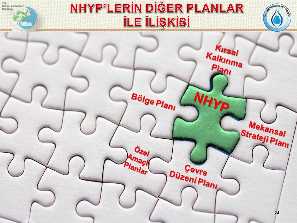 Çevre Düzeni Planı Bölge Planı Kırsal Kalkınma Planı Mekansal Strateji Planı Özel Amaçlı Planlar NHYP 24