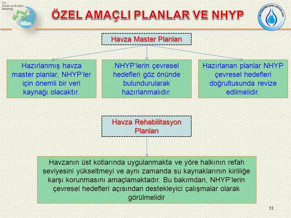 Hazırlanmış havza master planlar, NHYP'ler için önemli bir veri kaynağı olacaktır.