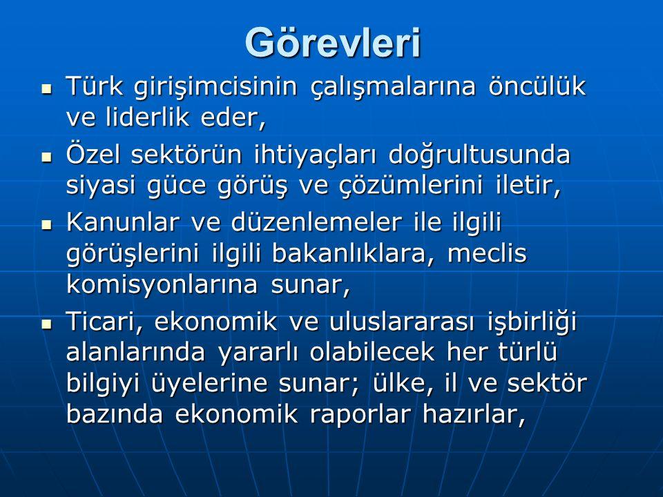Görevleri Türk girişimcisinin çalışmalarına öncülük ve liderlik eder, Türk girişimcisinin çalışmalarına öncülük ve liderlik eder, Özel sektörün ihtiyaçları doğrultusunda siyasi güce görüş ve çözümlerini iletir, Özel sektörün ihtiyaçları doğrultusunda siyasi güce görüş ve çözümlerini iletir, Kanunlar ve düzenlemeler ile ilgili görüşlerini ilgili bakanlıklara, meclis komisyonlarına sunar, Kanunlar ve düzenlemeler ile ilgili görüşlerini ilgili bakanlıklara, meclis komisyonlarına sunar, Ticari, ekonomik ve uluslararası işbirliği alanlarında yararlı olabilecek her türlü bilgiyi üyelerine sunar; ülke, il ve sektör bazında ekonomik raporlar hazırlar, Ticari, ekonomik ve uluslararası işbirliği alanlarında yararlı olabilecek her türlü bilgiyi üyelerine sunar; ülke, il ve sektör bazında ekonomik raporlar hazırlar,