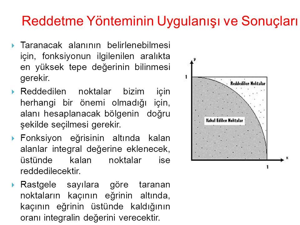  Taranacak alanının belirlenebilmesi için, fonksiyonun ilgilenilen aralıkta en yüksek tepe değerinin bilinmesi gerekir.  Reddedilen noktalar bizim i