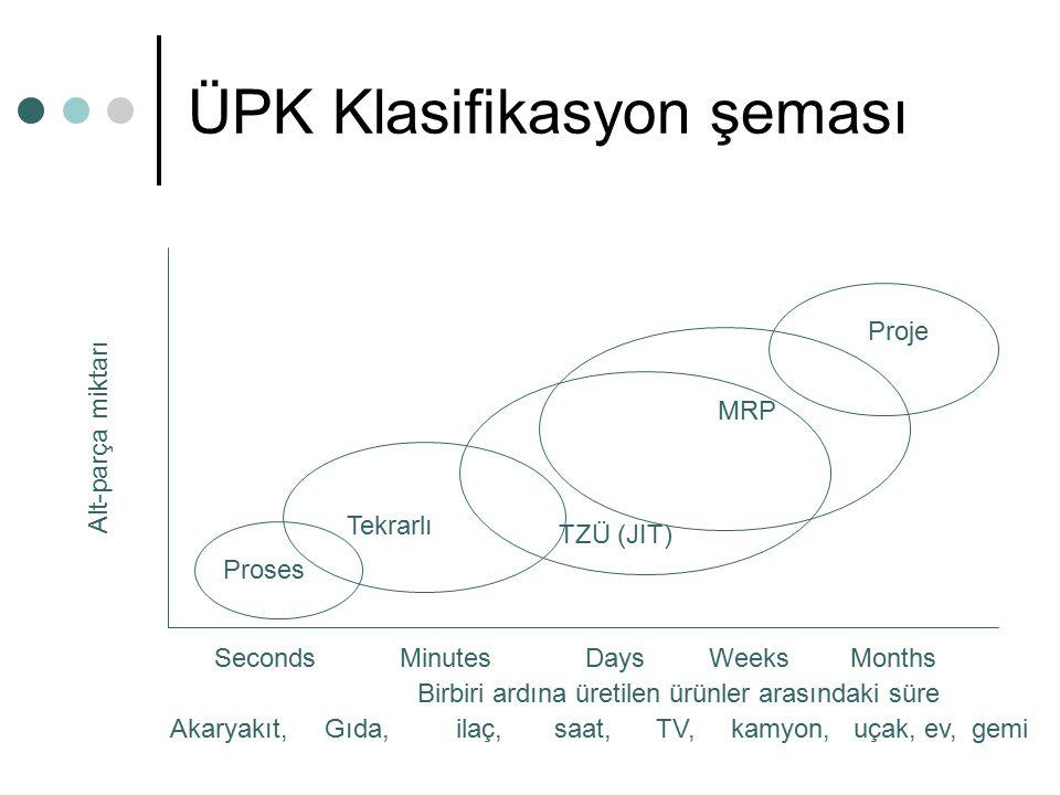 ÜPK Klasifikasyon şeması Proses Tekrarlı TZÜ (JIT) MRP Proje Alt-parça miktarı SecondsMinutesDaysWeeksMonths Birbiri ardına üretilen ürünler arasındak