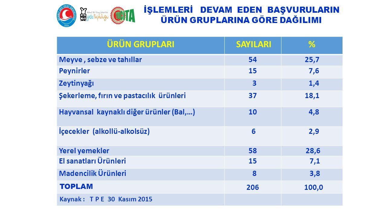 İŞLEMLERİ DEVAM EDEN BAŞVURULARIN ÜRÜN GRUPLARINA GÖRE DAĞILIMI ÜRÜN GRUPLARI SAYILARI% Meyve, sebze ve tahıllar545425,7 Peynirler1515 7,6 Zeytinyağı 3 1,4 Şekerleme, fırın ve pastacılık ürünleri3718,1 Hayvansal kaynaklı diğer ürünler (Bal,…) 10 4,8 İçecekler (alkollü-alkolsüz) 6 2,9 Yerel yemekler58 28,6 El sanatları Ürünleri15 7,1 Madencilik Ürünleri 8 3,8 TOPLAM 206 100,0 Kaynak : T P E 30 Kasım 2015
