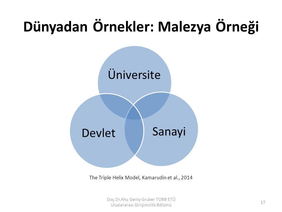 Dünyadan Örnekler: Malezya Örneği Üniversite SanayiDevlet Doç.Dr.Ahu Geniş-Gruber TOBB ETÜ Uluslararası Girişimcilik Bölümü 17 The Triple Helix Model,
