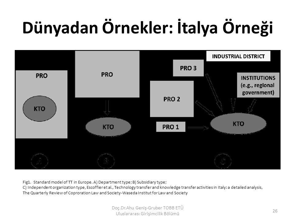 Dünyadan Örnekler: İtalya Örneği Doç.Dr.Ahu Geniş-Gruber TOBB ETÜ Uluslararası Girişimcilik Bölümü 26 Fig1. Standard model of TT in Europe. A) Departm