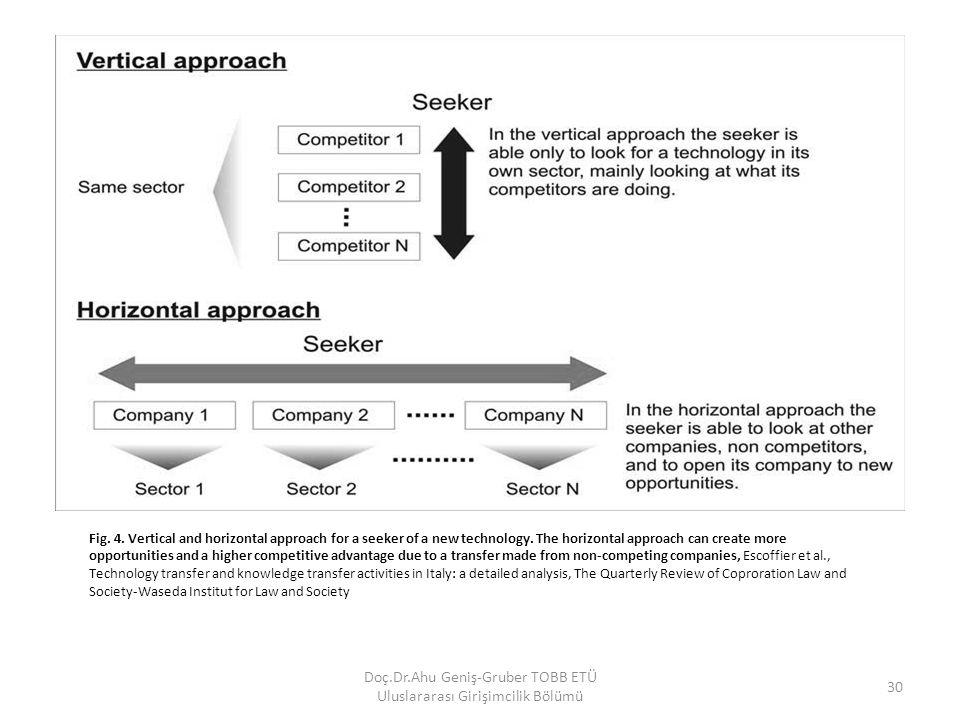 Doç.Dr.Ahu Geniş-Gruber TOBB ETÜ Uluslararası Girişimcilik Bölümü 30 Fig. 4. Vertical and horizontal approach for a seeker of a new technology. The ho