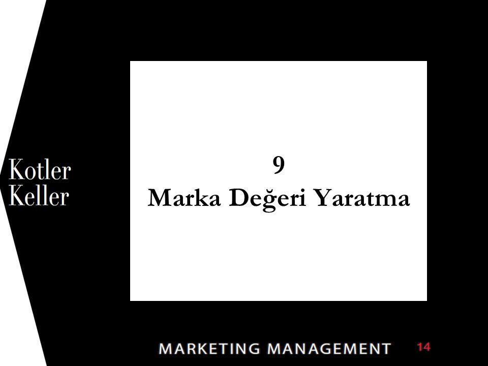 Marka Portföyü Nedenleri Copyright © 2011 Pearson Education, Inc. Publishing as Prentice Hall 9-32