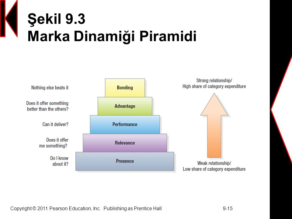 Şekil 9.3 Marka Dinamiği Piramidi Copyright © 2011 Pearson Education, Inc. Publishing as Prentice Hall 9-15