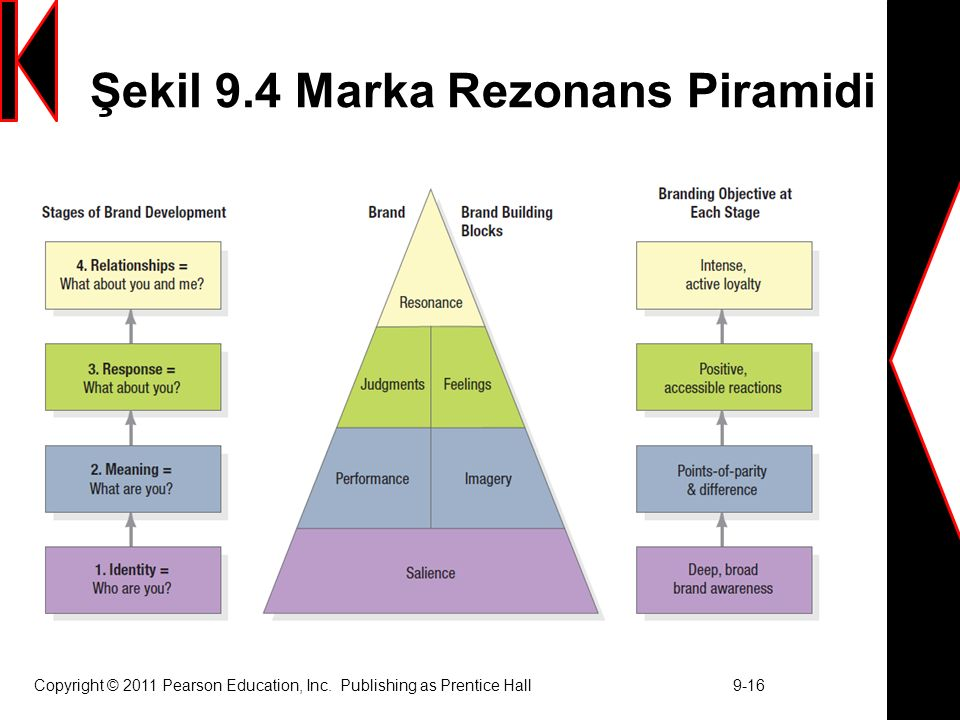 Şekil 9.4 Marka Rezonans Piramidi Copyright © 2011 Pearson Education, Inc. Publishing as Prentice Hall 9-16