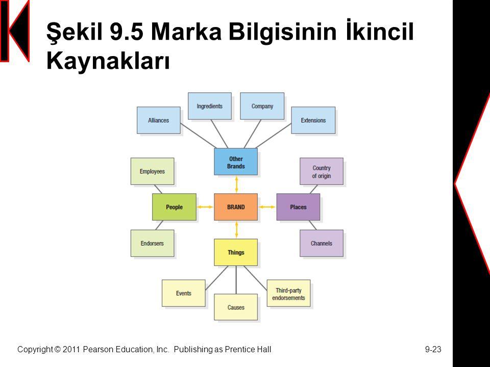 Şekil 9.5 Marka Bilgisinin İkincil Kaynakları Copyright © 2011 Pearson Education, Inc.