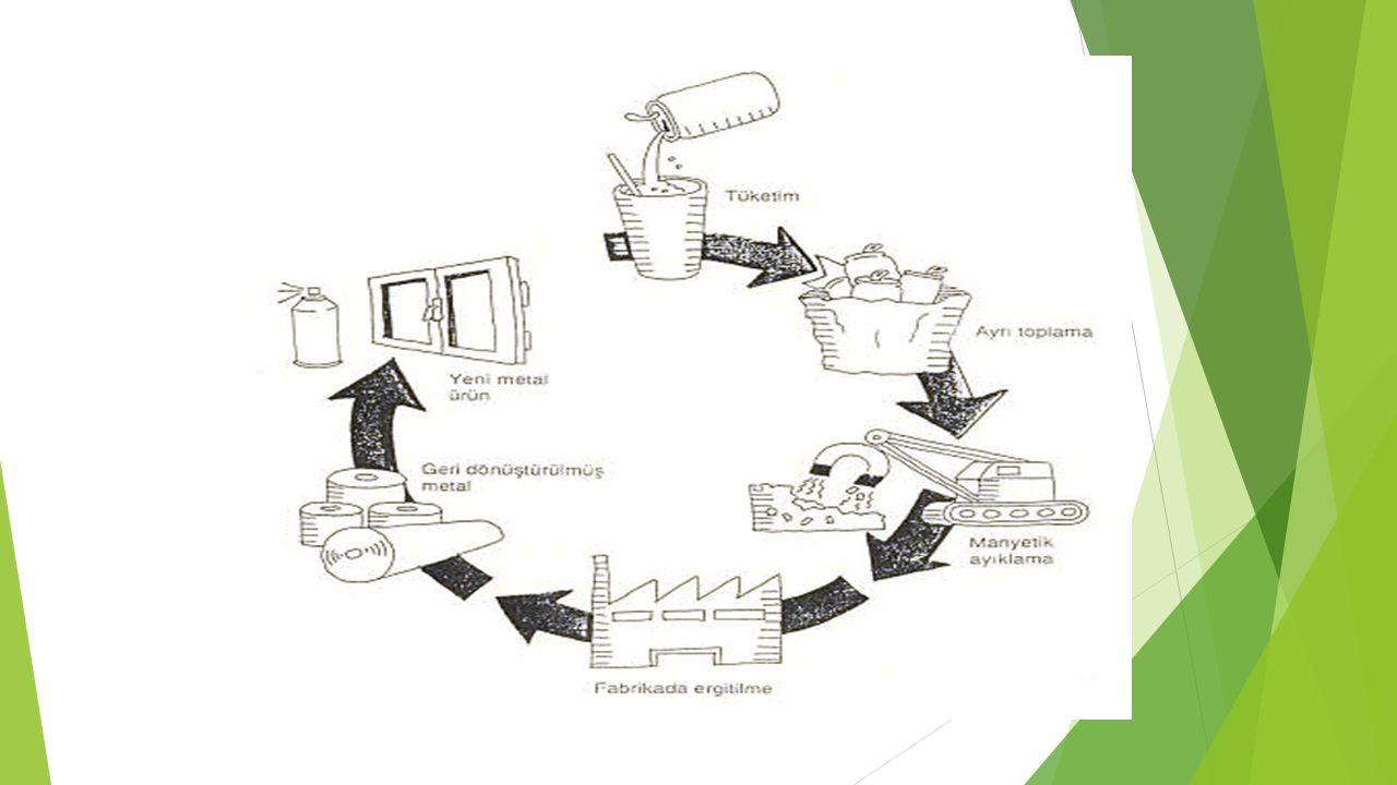 PLASTİK AMBALAJLARIN GERİ DÖNÜŞÜMÜ;  Plastik, petrokimya sanayinde, petrol esanslı ürün veya yan ürünler ile doğal gazı ham madde olarak kullanıp bunların kimyasal dönüşümleri ile elde edilen önemli madde gruplarından birisidir  PET, PE, PS, PP, PVC Şişeler,  Plastik Süt ve Ayran Kutuları,  Plastik Torbalar,  Plastik Soda Şişeleri,  Plastik Meşrubat Şişeleri,  Şampuan, Deterjan, Çamaşır suyu şişeleri