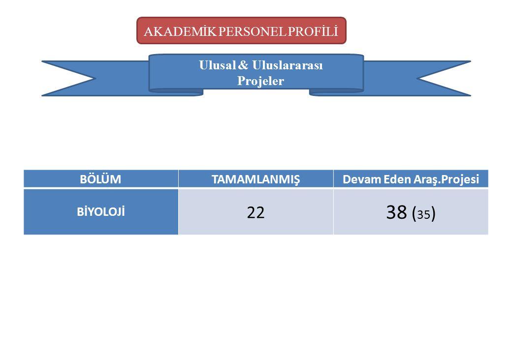 Ulusal & Uluslararası Projeler AKADEMİK PERSONEL PROFİLİ BÖLÜMTAMAMLANMIŞ Devam Eden Araş.Projesi BİYOLOJİ 22 38 ( 35 )