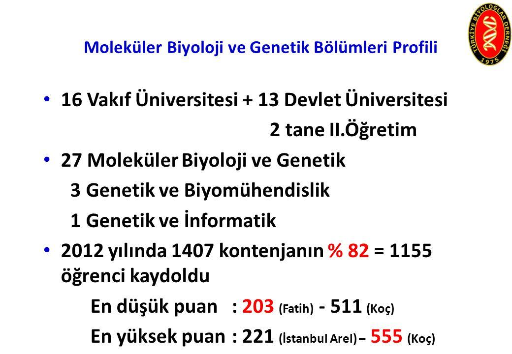 Moleküler Biyoloji ve Genetik Bölümleri Profili 16 Vakıf Üniversitesi + 13 Devlet Üniversitesi 2 tane II.Öğretim 27 Moleküler Biyoloji ve Genetik 3 Genetik ve Biyomühendislik 1 Genetik ve İnformatik 2012 yılında 1407 kontenjanın % 82 = 1155 öğrenci kaydoldu En düşük puan: 203 (Fatih) - 511 (Koç) En yüksek puan: 221 (İstanbul Arel) – 555 (Koç)