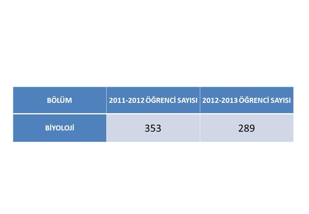 BÖLÜM2011-2012 ÖĞRENCİ SAYISI2012-2013 ÖĞRENCİ SAYISI BİYOLOJİ 353289