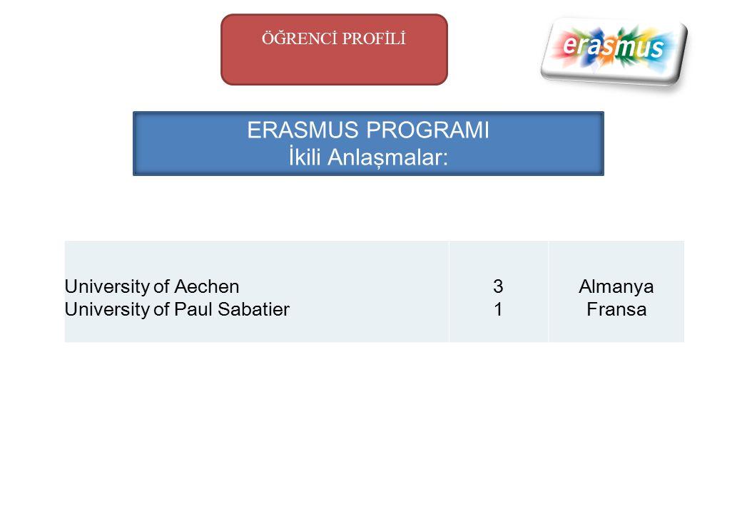 ERASMUS PROGRAMI İkili Anlaşmalar: University of Aechen University of Paul Sabatier 3131 Almanya Fransa ÖĞRENCİ PROFİLİ