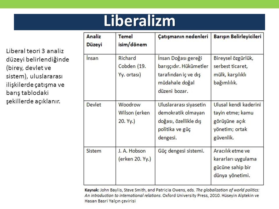 Liberalizm Liberal teori 3 analiz düzeyi belirlendiğinde (birey, devlet ve sistem), uluslararası ilişkilerde çatışma ve barış tablodaki şekillerde açıklanır.
