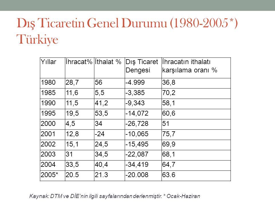 Dı ş Ticaretin Genel Durumu (1980-2005*) Türkiye Yıllarİhracat%İthalat %Dış Ticaret Dengesi İhracatın ithalatı karşılama oranı % 198028,756-4.99936,8