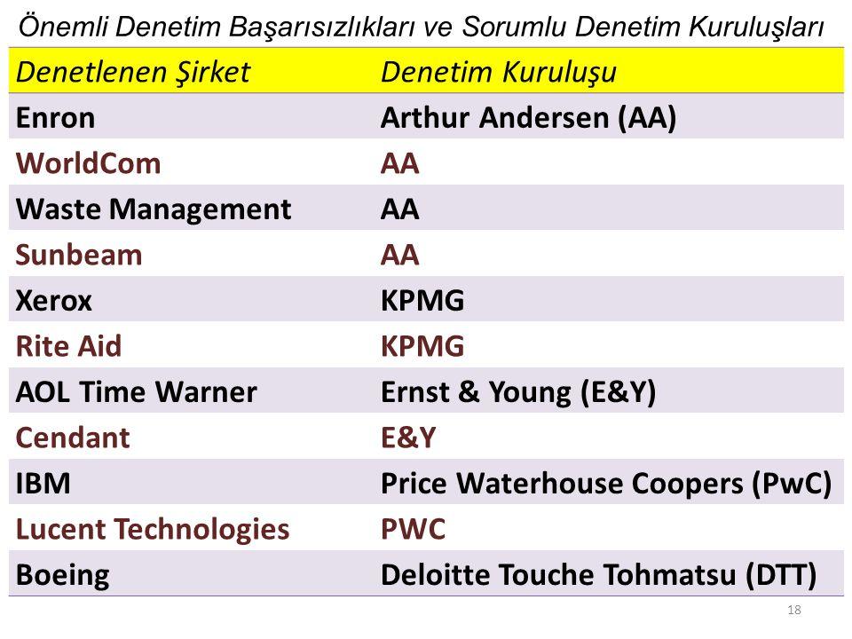 Denetlenen ŞirketDenetim Kuruluşu EnronArthur Andersen (AA) WorldComAA Waste ManagementAA SunbeamAA XeroxKPMG Rite AidKPMG AOL Time WarnerErnst & Youn