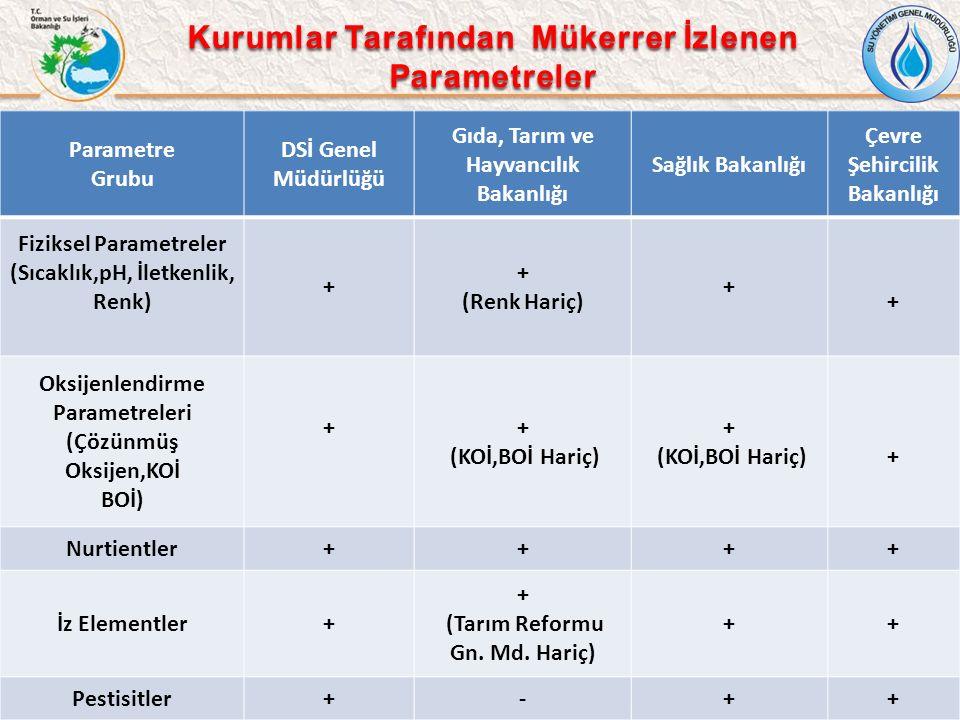 8 Parametre Grubu DSİ Genel Müdürlüğü Gıda, Tarım ve Hayvancılık Bakanlığı Sağlık Bakanlığı Çevre Şehircilik Bakanlığı Fiziksel Parametreler (Sıcaklık,pH, İletkenlik, Renk) + + (Renk Hariç) + + Oksijenlendirme Parametreleri (Çözünmüş Oksijen,KOİ BOİ) ++ (KOİ,BOİ Hariç) + (KOİ,BOİ Hariç)+ Nurtientler++++ İz Elementler+ + (Tarım Reformu Gn.