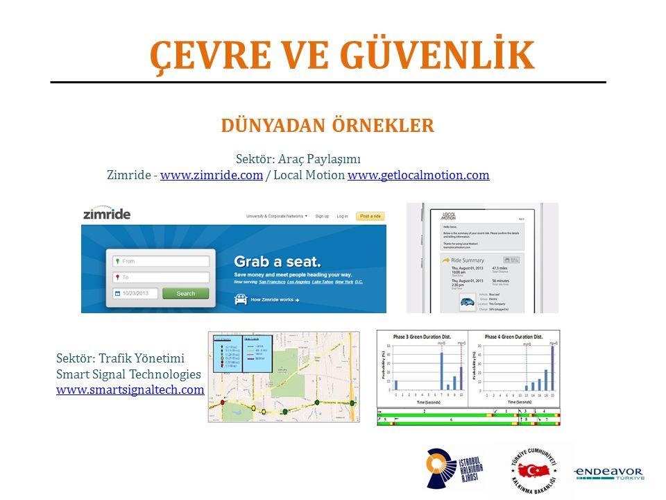 ÇEVRE VE GÜVENLİK DÜNYADAN ÖRNEKLER Sektör: Araç Paylaşımı Zimride - www.zimride.com / Local Motion www.getlocalmotion.comwww.zimride.comwww.getlocalmotion.com Sektör: Trafik Yönetimi Smart Signal Technologies www.smartsignaltech.com