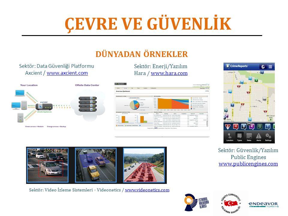 ÇEVRE VE GÜVENLİK DÜNYADAN ÖRNEKLER Sektör: Data Güvenliği Platformu Axcient / www.axcient.comwww.axcient.com Sektör: Enerji/Yazılım Hara / www.hara.comwww.hara.com Sektör: Video İzleme Sistemleri - Videonetics / www.videonetics.comwww.videonetics.com Sektör: Güvenlik/Yazılım Public Engines www.publicengines.com