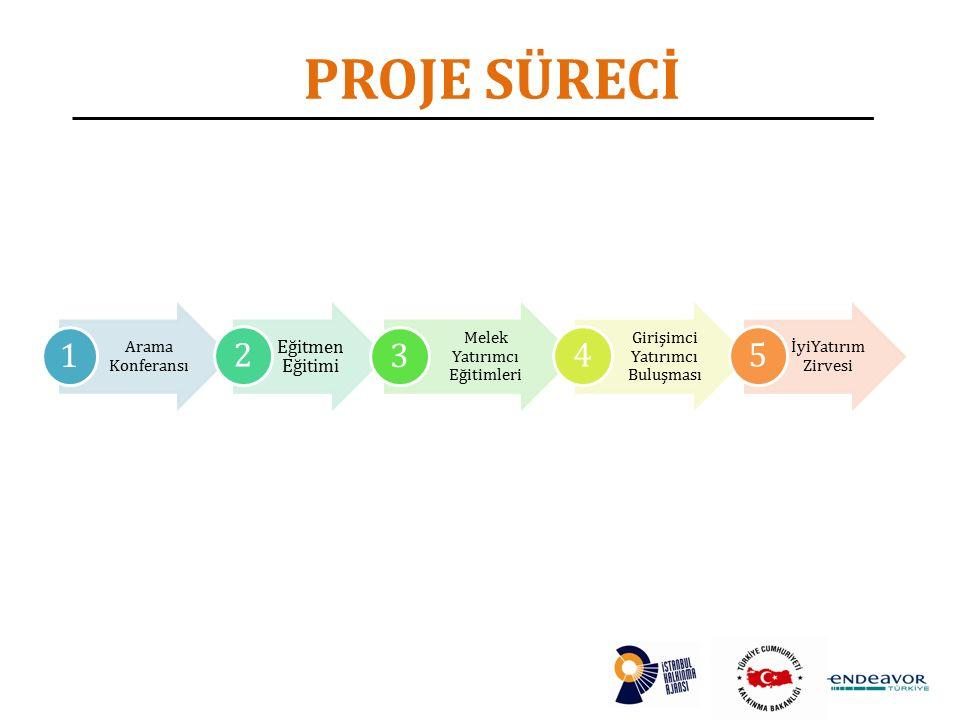 PROJE SÜRECİ Arama Konferansı 1 Eğitmen Eğitimi 2 Melek Yatırımcı Eğitimleri 3 Girişimci Yatırımcı Buluşması 4 İyiYatırım Zirvesi 5