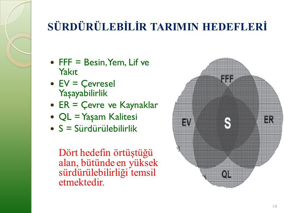 SÜRDÜRÜLEBİLİR TARIMIN HEDEFLERİ FFF = Besin, Yem, Lif ve Yakıt EV = Çevresel Yaşayabilirlik ER = Çevre ve Kaynaklar QL = Yaşam Kalitesi S = Sürdürülebilirlik Dört hedefin örtüştüğü alan, bütünde en yüksek sürdürülebilirliği temsil etmektedir.
