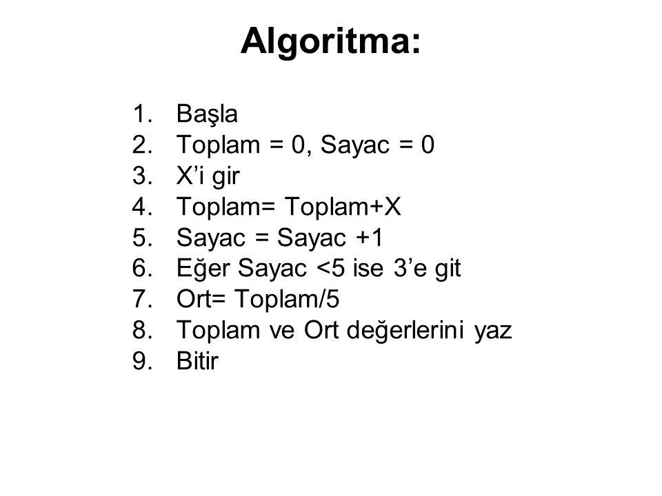 Algoritma: 1.Başla 2.Toplam = 0, Sayac = 0 3.X'i gir 4.Toplam= Toplam+X 5.Sayac = Sayac +1 6.Eğer Sayac <5 ise 3'e git 7.Ort= Toplam/5 8.Toplam ve Ort değerlerini yaz 9.Bitir