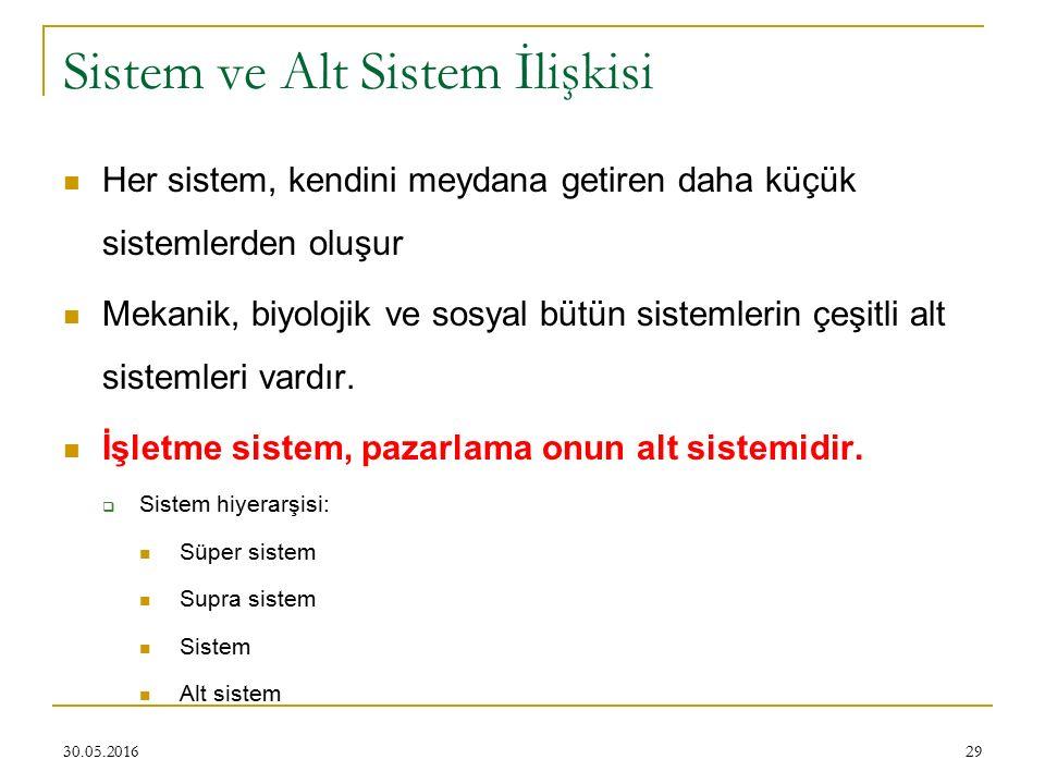 29 Sistem ve Alt Sistem İlişkisi Her sistem, kendini meydana getiren daha küçük sistemlerden oluşur Mekanik, biyolojik ve sosyal bütün sistemlerin çeş