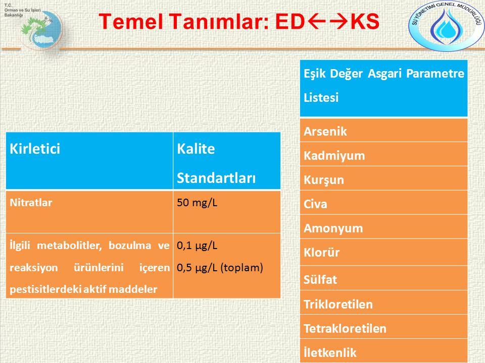 Temel Tanımlar: ED  KS Kirletici Kalite Standartları Nitratlar50 mg/L İlgili metabolitler, bozulma ve reaksiyon ürünlerini içeren pestisitlerdeki aktif maddeler 0,1 µg/L 0,5 µg/L (toplam) Eşik Değer Asgari Parametre Listesi Arsenik Kadmiyum Kurşun Civa Amonyum Klorür Sülfat Trikloretilen Tetrakloretilen İletkenlik