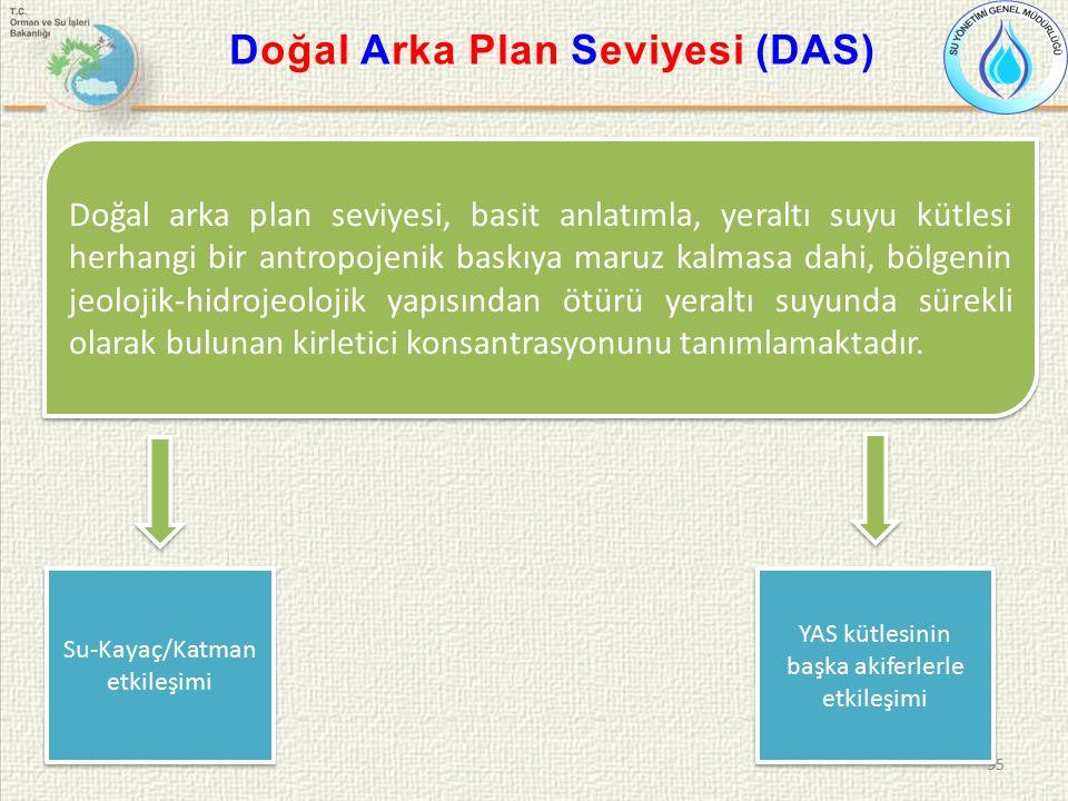 55 Doğal Arka Plan Seviyesi (DAS) Doğal arka plan seviyesi, basit anlatımla, yeraltı suyu kütlesi herhangi bir antropojenik baskıya maruz kalmasa dahi