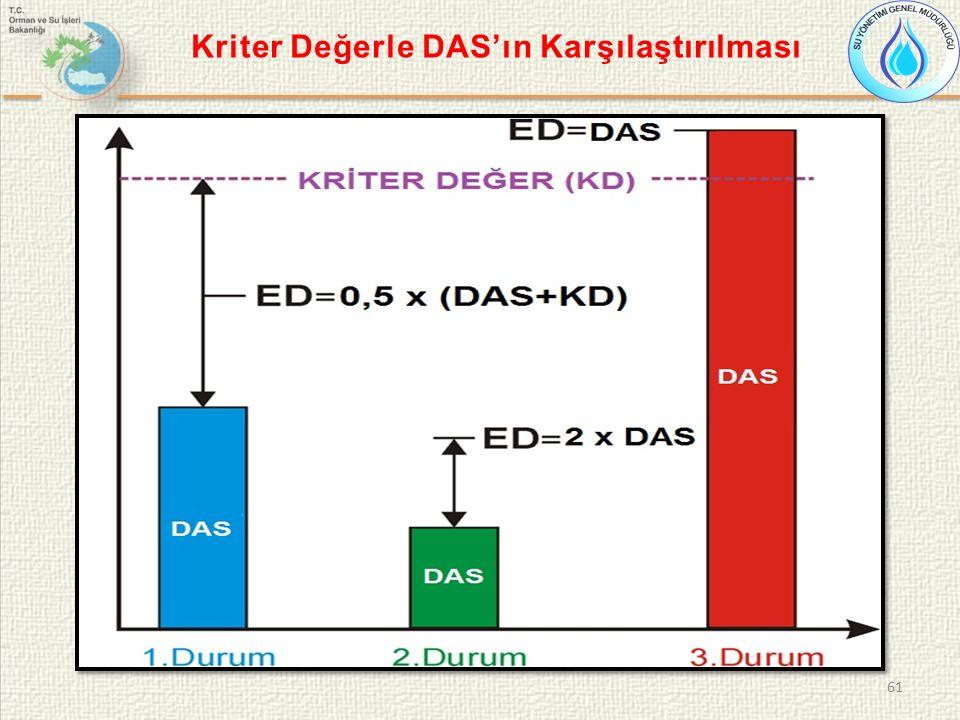 61 Kriter Değerle DAS'ın Karşılaştırılması
