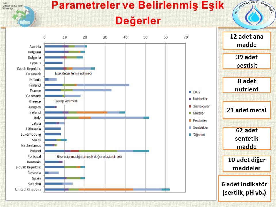 Parametreler ve Belirlenmiş Eşik Değerler 12 adet ana madde 39 adet pestisit 10 adet diğer maddeler 62 adet sentetik madde 21 adet metal 8 adet nutrient 6 adet indikatör (sertlik, pH vb.)