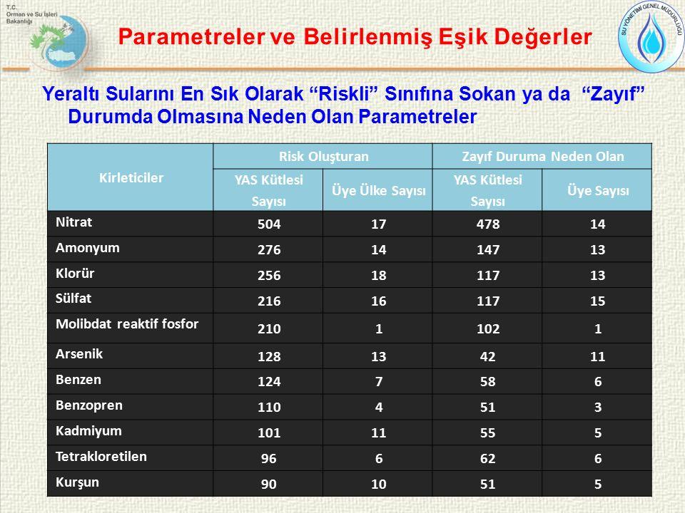 Parametreler ve Belirlenmiş Eşik Değerler Yeraltı Sularını En Sık Olarak Riskli Sınıfına Sokan ya da Zayıf Durumda Olmasına Neden Olan Parametreler Kirleticiler Risk OluşturanZayıf Duruma Neden Olan YAS Kütlesi Sayısı Üye Ülke Sayısı YAS Kütlesi Sayısı Üye Sayısı Nitrat 5041747814 Amonyum 2761414713 Klorür 2561811713 Sülfat 2161611715 Molibdat reaktif fosfor 21011021 Arsenik 128134211 Benzen 1247586 Benzopren 1104513 Kadmiyum 10111555 Tetrakloretilen 966626 Kurşun 9010515