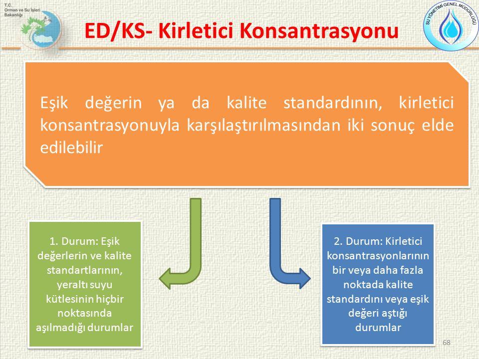 ED/KS- Kirletici Konsantrasyonu 68 Eşik değerin ya da kalite standardının, kirletici konsantrasyonuyla karşılaştırılmasından iki sonuç elde edilebilir 1.