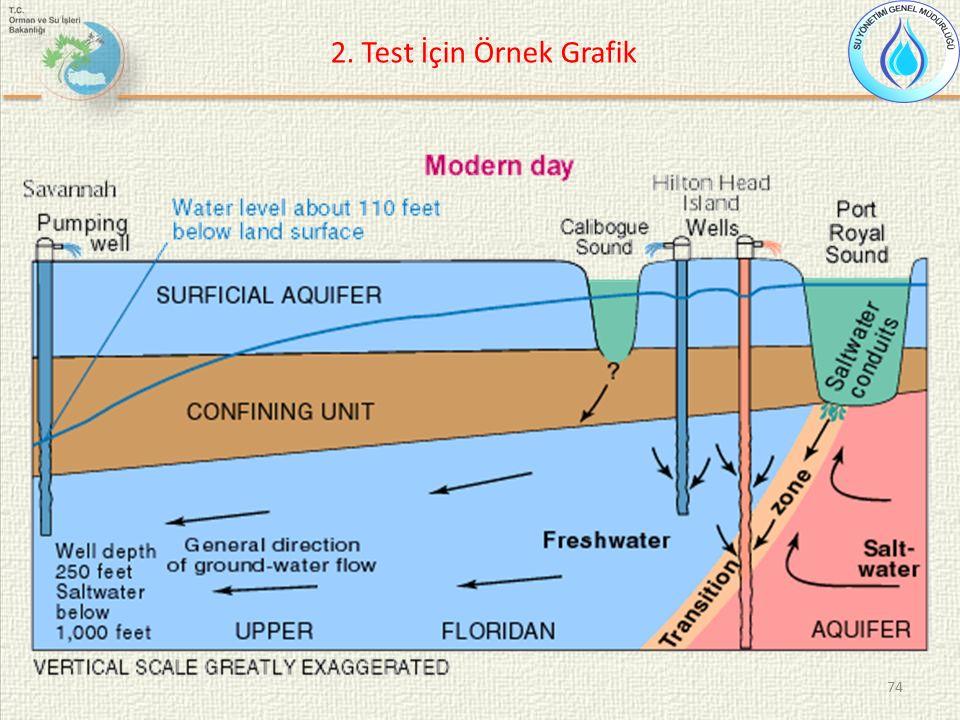 74 2. Test İçin Örnek Grafik