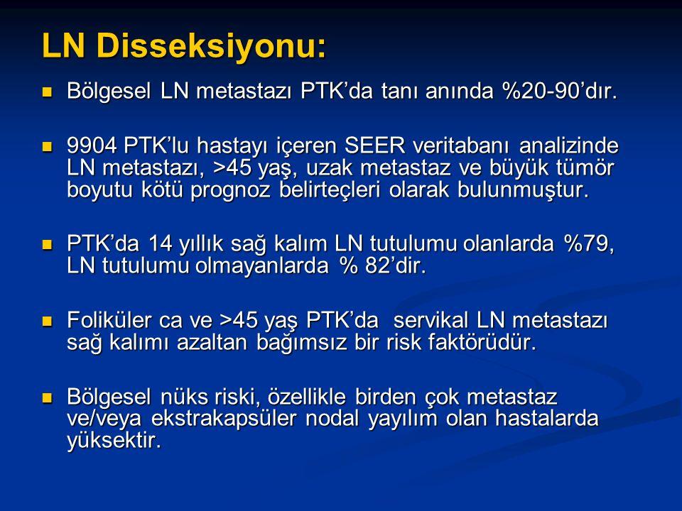 LN Disseksiyonu: Bölgesel LN metastazı PTK'da tanı anında %20-90'dır. Bölgesel LN metastazı PTK'da tanı anında %20-90'dır. 9904 PTK'lu hastayı içeren