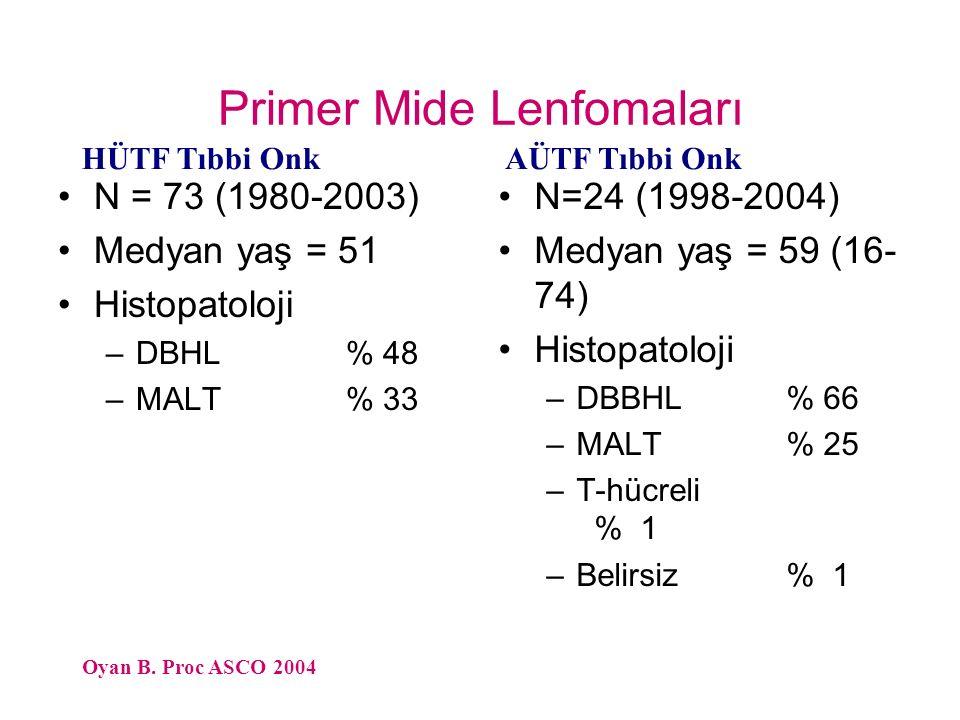 Primer Mide Lenfomaları N = 73 (1980-2003) Medyan yaş = 51 Histopatoloji –DBHL% 48 –MALT% 33 N=24 (1998-2004) Medyan yaş = 59 (16- 74) Histopatoloji –DBBHL% 66 –MALT% 25 –T-hücreli % 1 –Belirsiz% 1 Oyan B.