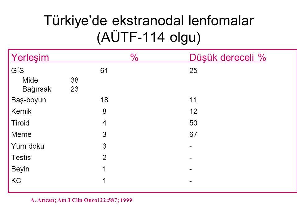 Türkiye'de ekstranodal lenfomalar (AÜTF-114 olgu) Yerleşim%Düşük dereceli % GİS6125 Mide38 Bağırsak23 Baş-boyun1811 Kemik 812 Tiroid 450 Meme 367 Yum doku 3- Testis 2- Beyin 1- KC 1- A.