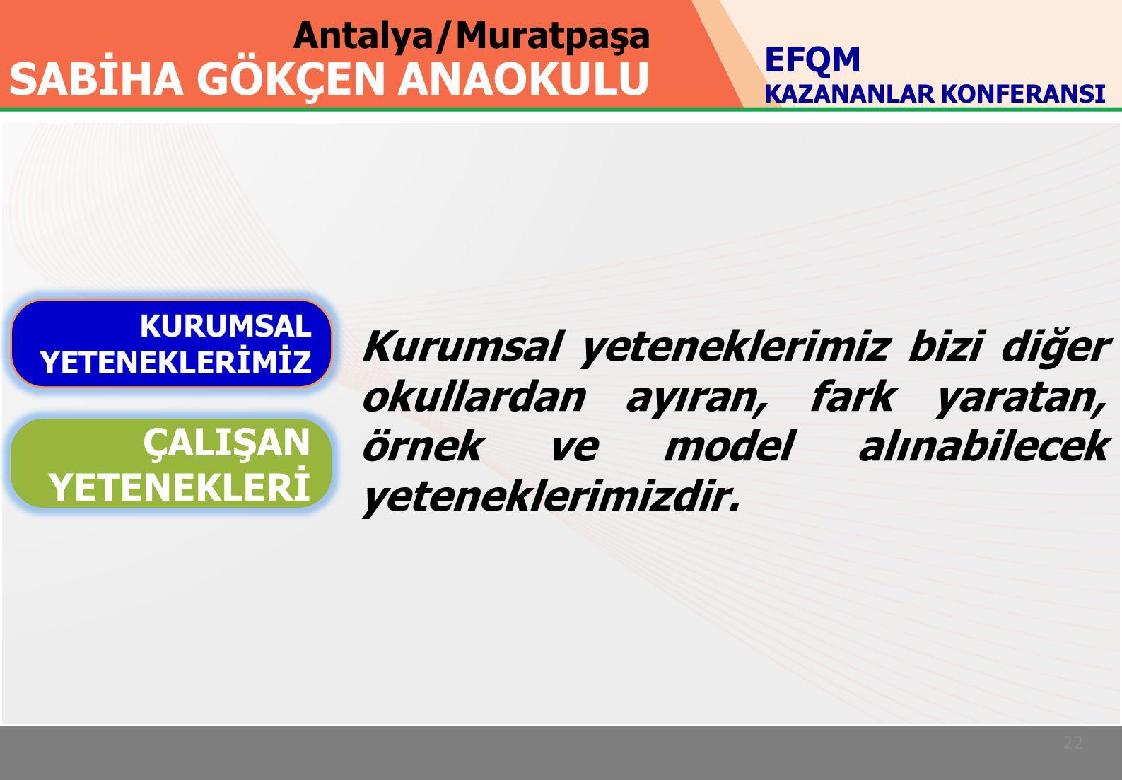 Antalya/Muratpaşa SABİHA GÖKÇEN ANAOKULU 22 KURUMSAL YETENEKLERİMİZ ÇALIŞAN YETENEKLERİ EFQM KAZANANLAR KONFERANSI Kurumsal yeteneklerimiz bizi diğer okullardan ayıran, fark yaratan, örnek ve model alınabilecek yeteneklerimizdir.