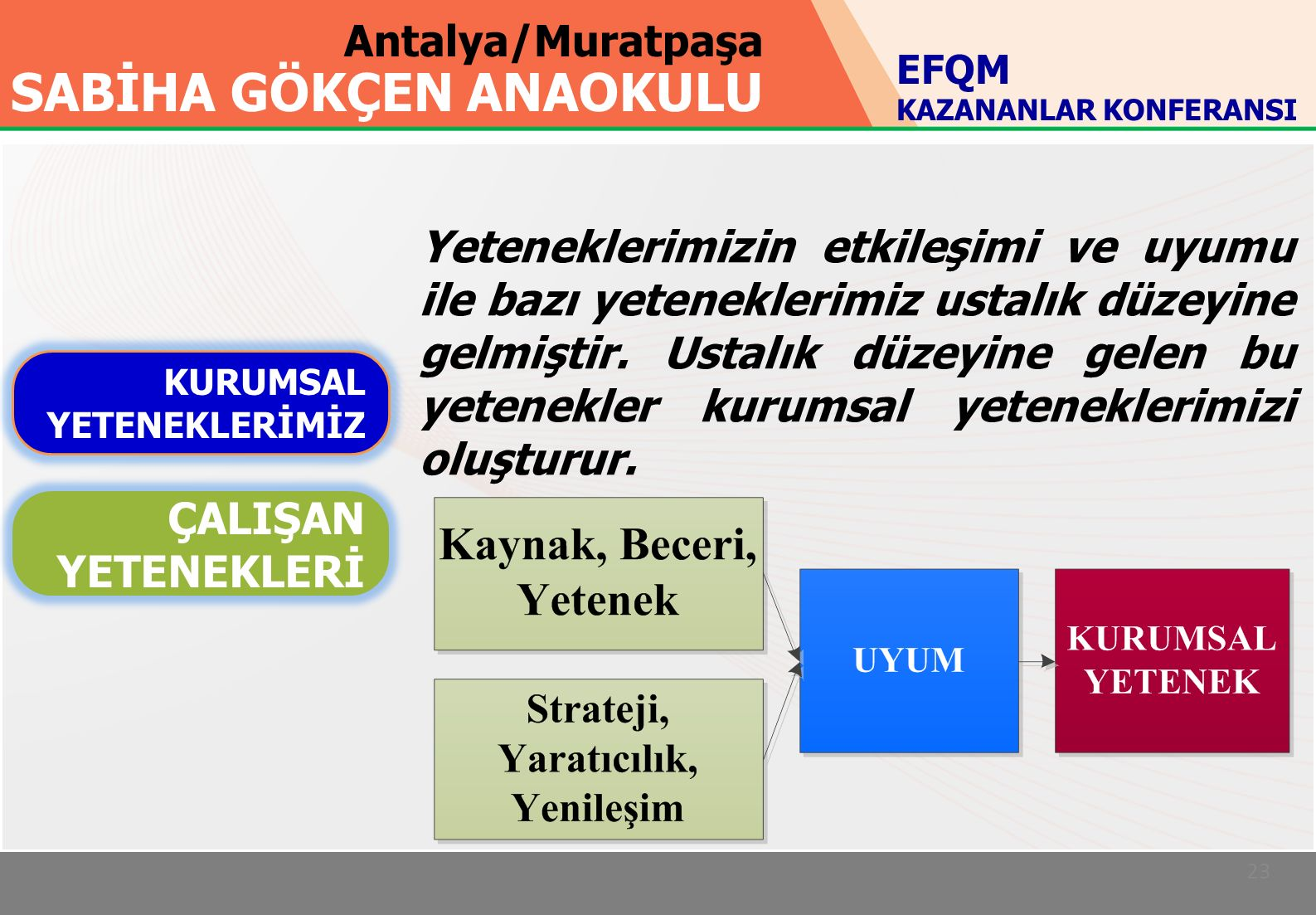 Antalya/Muratpaşa SABİHA GÖKÇEN ANAOKULU 23 KURUMSAL YETENEKLERİMİZ ÇALIŞAN YETENEKLERİ EFQM KAZANANLAR KONFERANSI Yeteneklerimizin etkileşimi ve uyumu ile bazı yeteneklerimiz ustalık düzeyine gelmiştir.