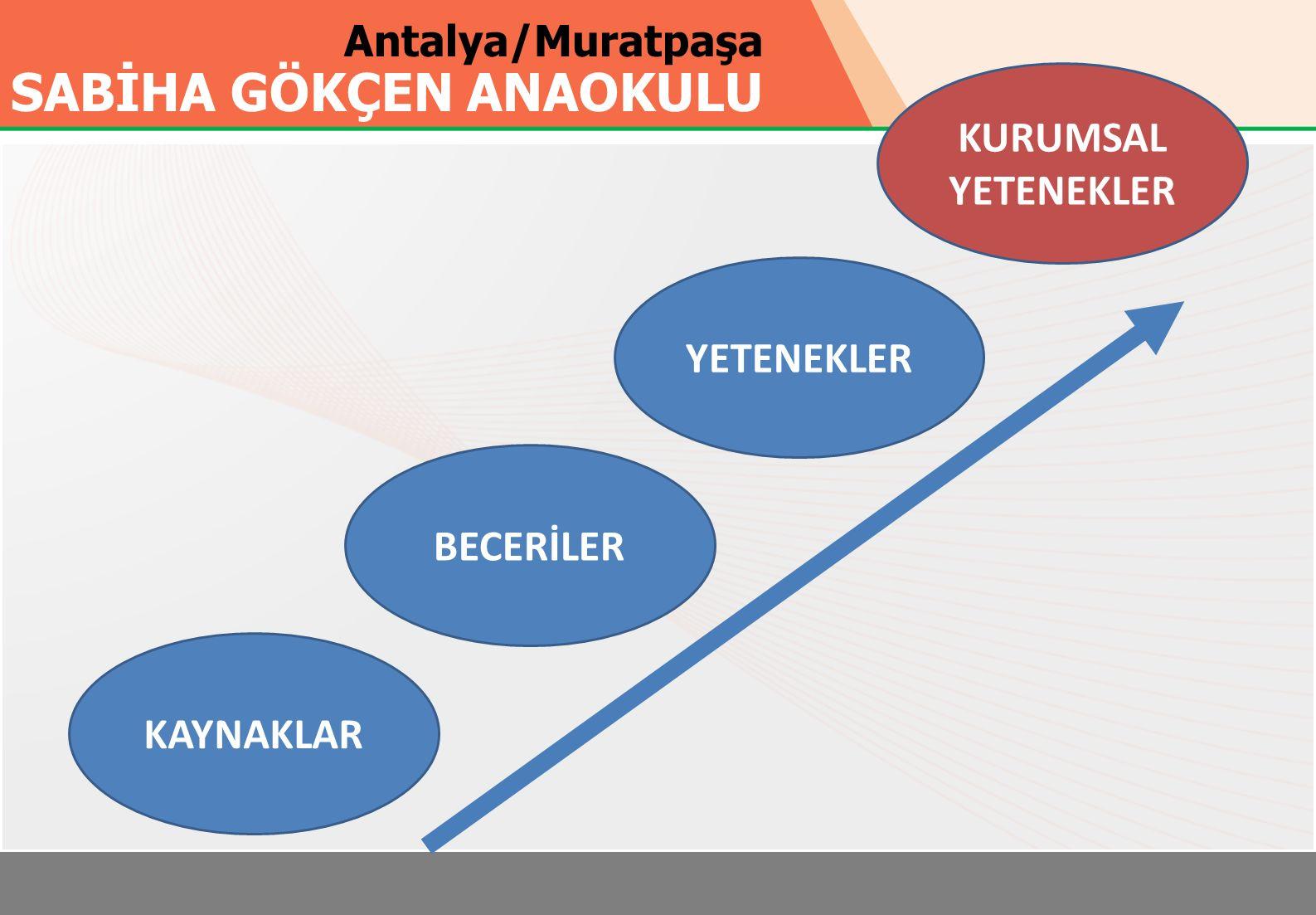Antalya/Muratpaşa SABİHA GÖKÇEN ANAOKULU KAYNAKLAR BECERİLER YETENEKLER KURUMSAL YETENEKLER