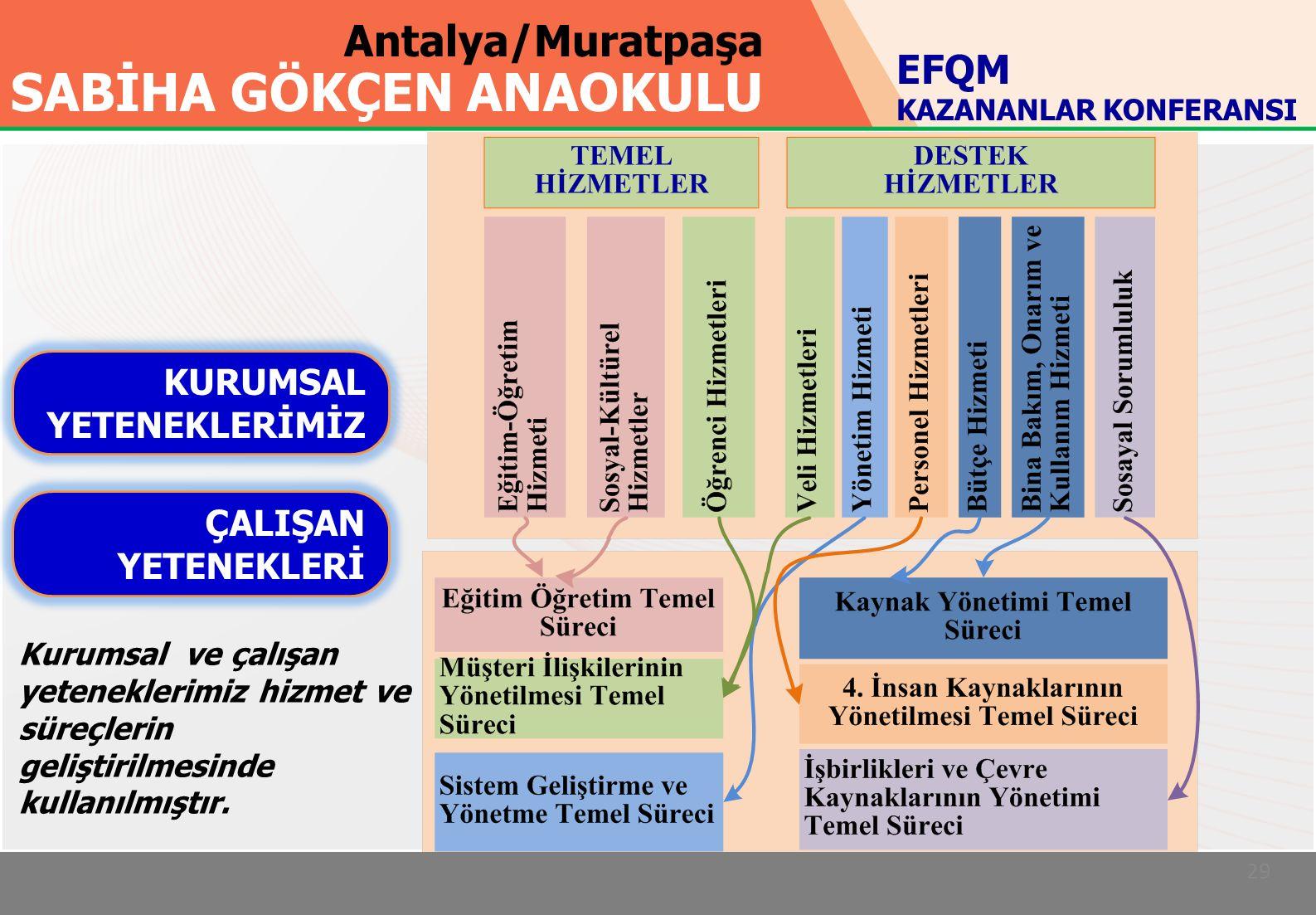 Antalya/Muratpaşa SABİHA GÖKÇEN ANAOKULU 29 KURUMSAL YETENEKLERİMİZ ÇALIŞAN YETENEKLERİ EFQM KAZANANLAR KONFERANSI Kurumsal ve çalışan yeteneklerimiz hizmet ve süreçlerin geliştirilmesinde kullanılmıştır.