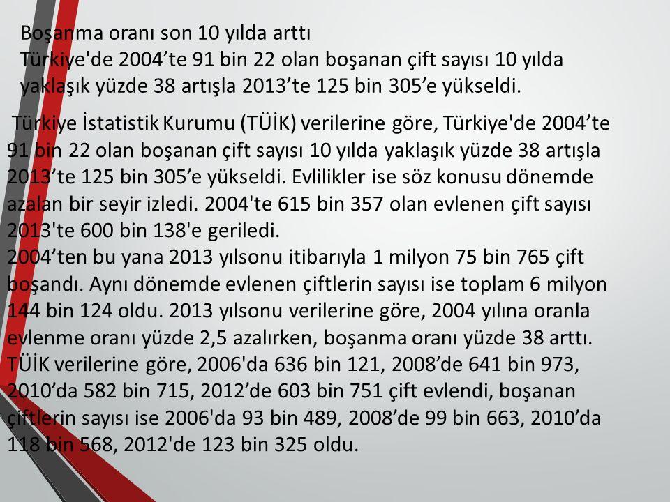 Boşanma oranı son 10 yılda arttı Türkiye'de 2004'te 91 bin 22 olan boşanan çift sayısı 10 yılda yaklaşık yüzde 38 artışla 2013'te 125 bin 305'e yüksel