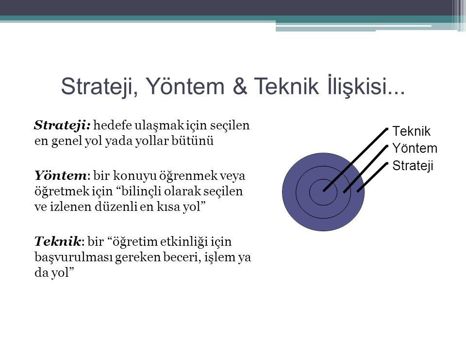 Strateji, Yöntem & Teknik İlişkisi... Strateji: hedefe ulaşmak için seçilen en genel yol yada yollar bütünü Yöntem: bir konuyu öğrenmek veya öğretmek