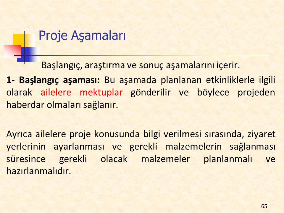 Proje Aşamaları Başlangıç, araştırma ve sonuç aşamalarını içerir.