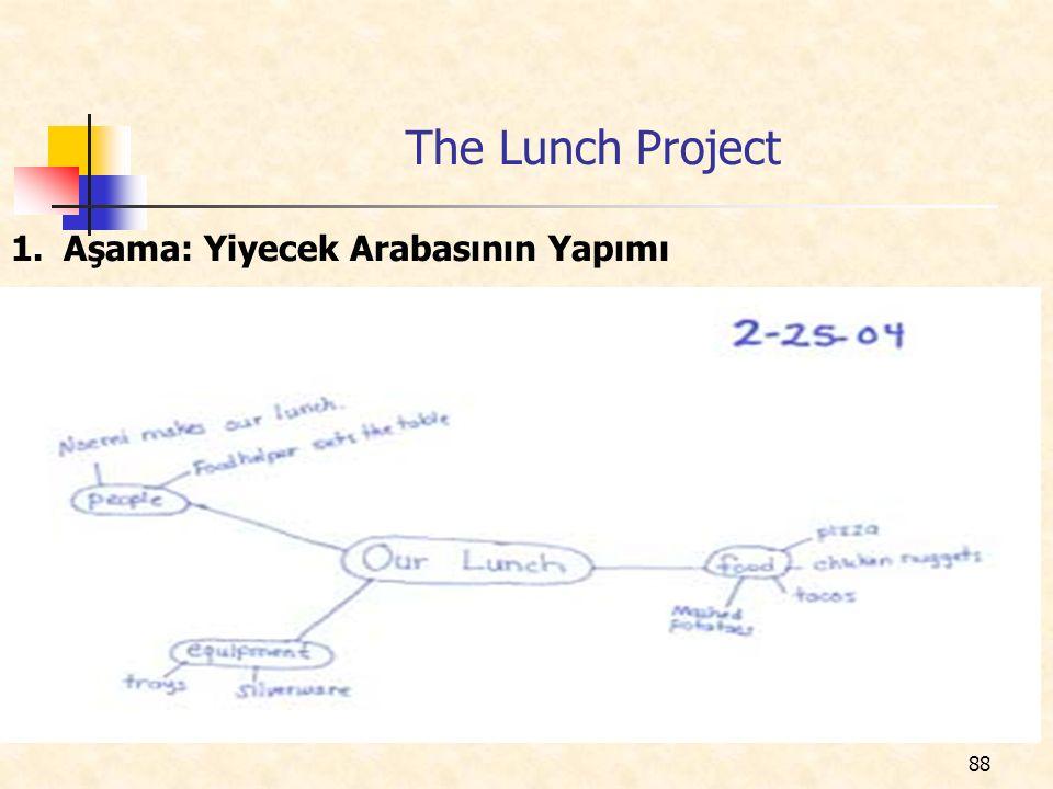 88 The Lunch Project 1.Aşama: Yiyecek Arabasının Yapımı