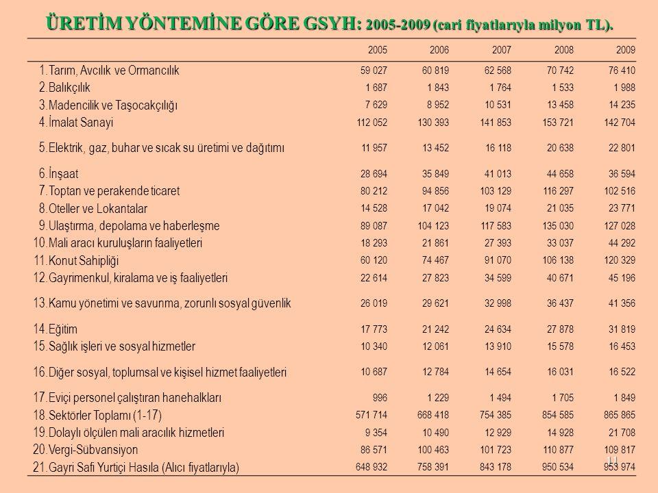 ÜRETİM YÖNTEMİNE GÖRE GSYH: 2005-2009 (cari fiyatlarıyla milyon TL).